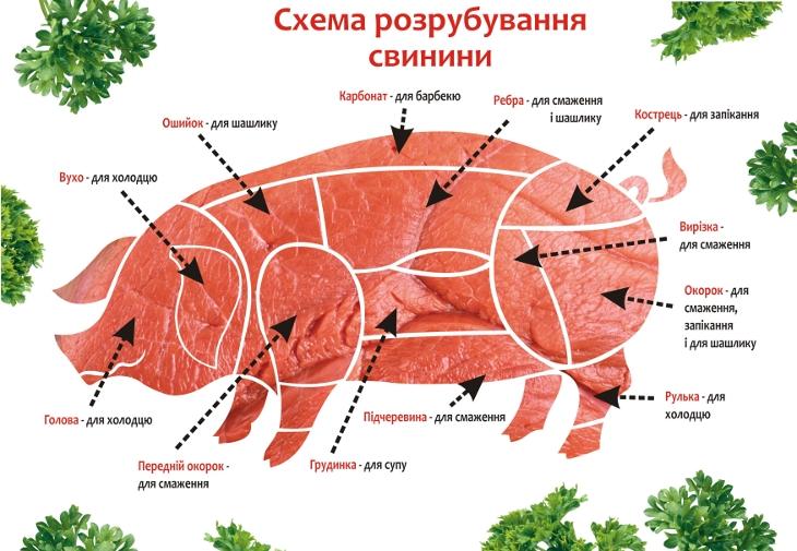 Свинина в полутушах, лопатка,