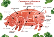 Свинина в полутушах,  лопатка,  окорок,  ошеек,  тримминг,  субпродукты